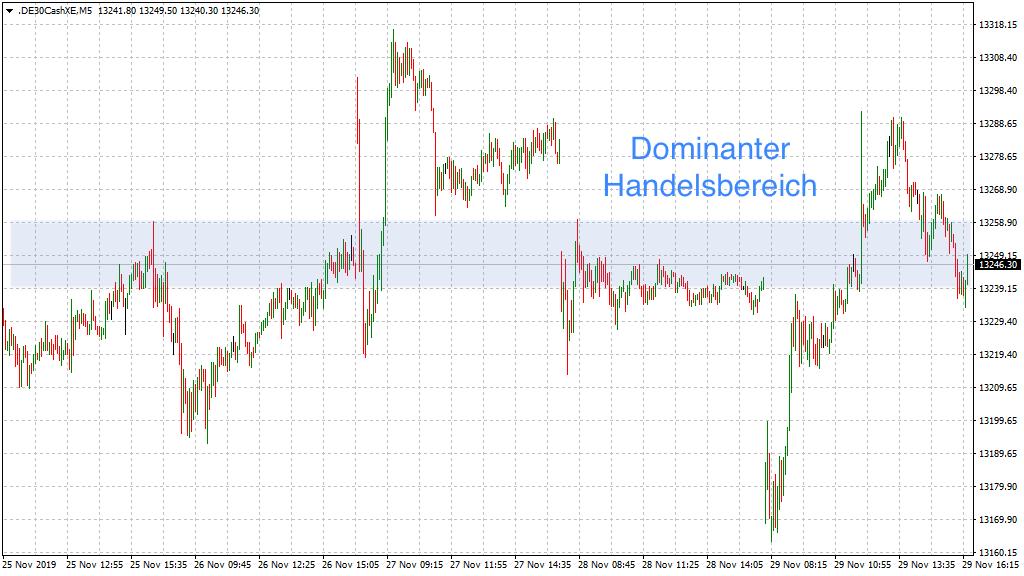 Dominanter DAX-Handelsbereich