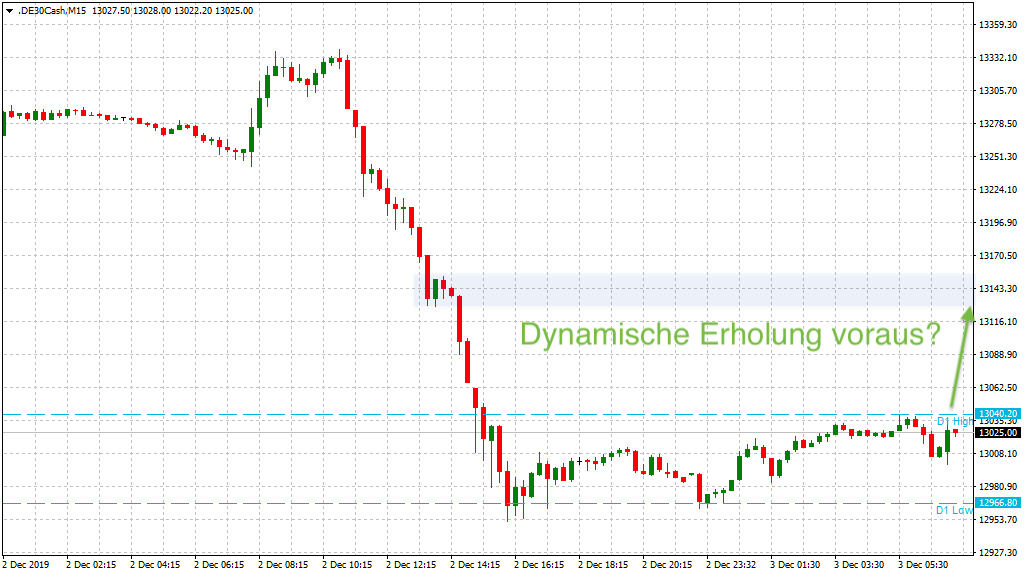 Bullishe Trading-Idee im DAX