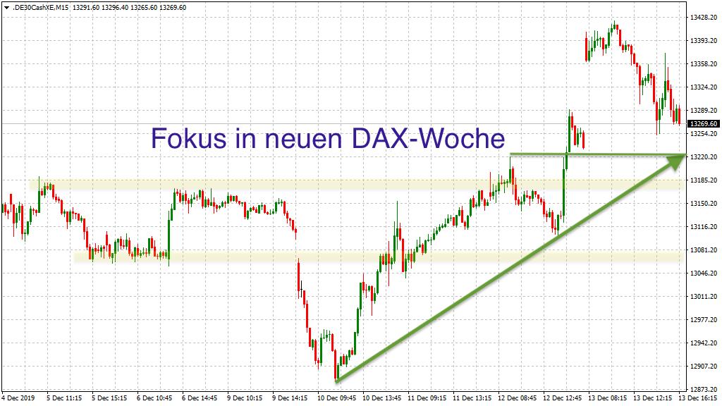DAX-Fokus in der KW51