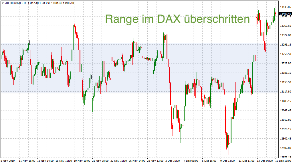 DAX wieder über der Range