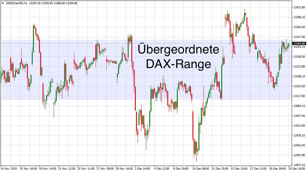 DAX-Range erneut im Fokus