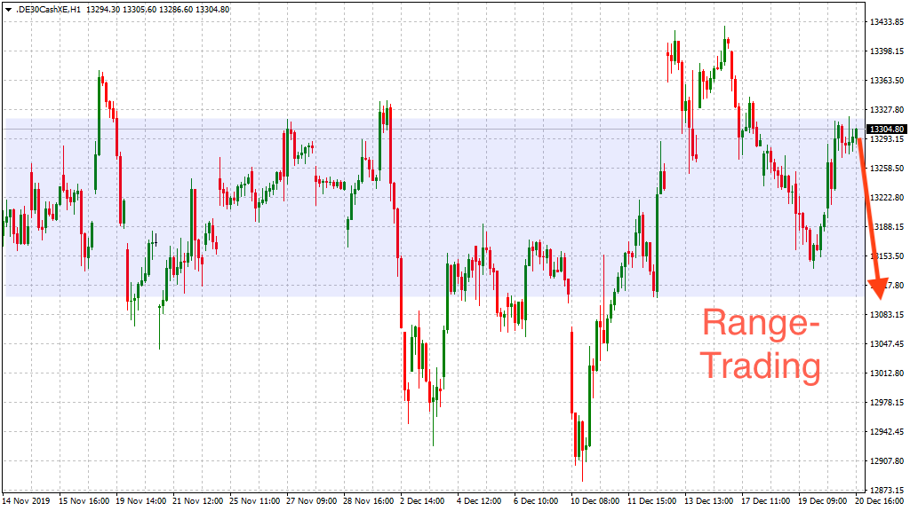 Range-Trading im DAX weiterhin möglich