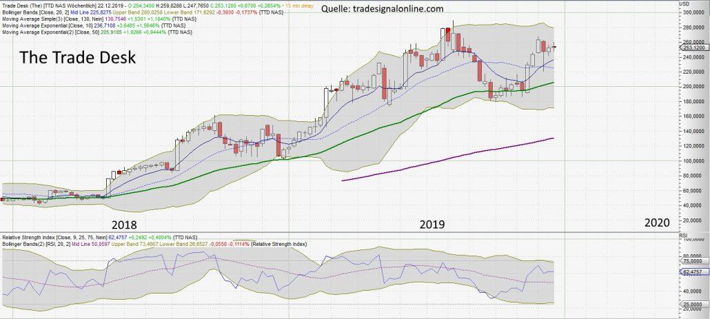 Aktie von Trade Desk im Chart von tradesignalonline.com