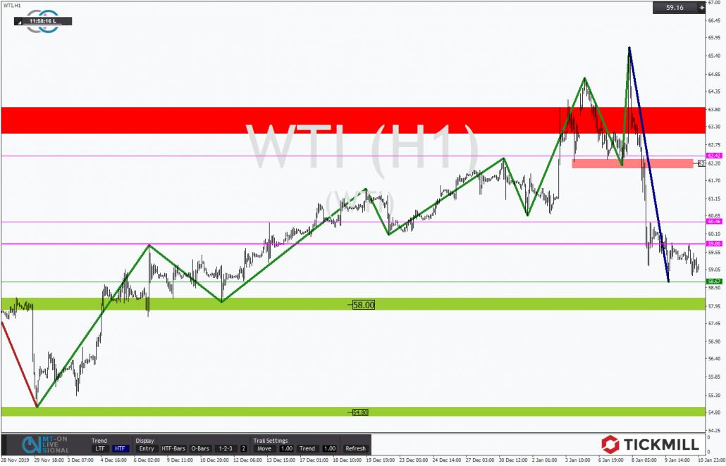 Tickmill-Analyse: WTI im Stundenchart