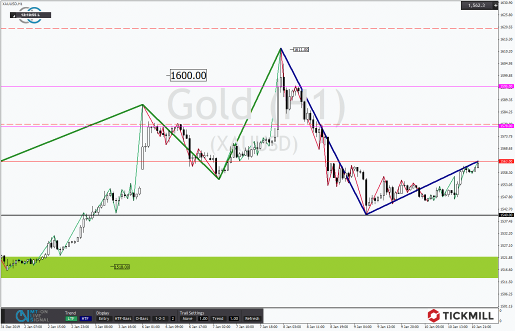 Tickmill-Analyse: Gold vor möglicher Gegenbewegung