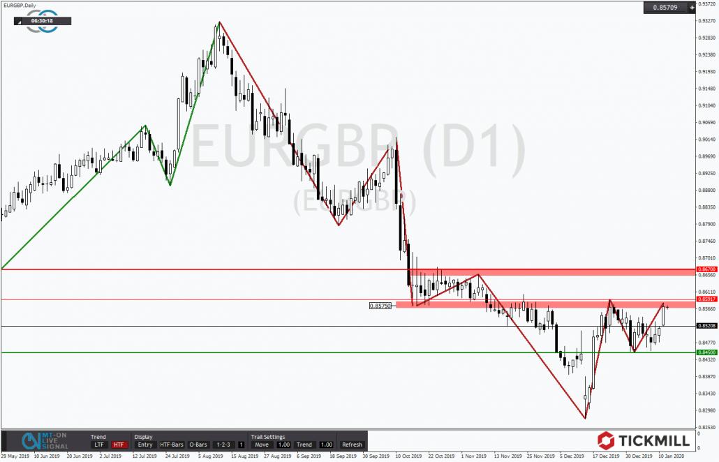 Tickmill-Analyse: EURGBP im Tageschart