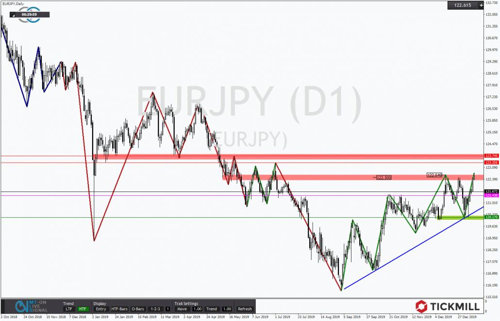 Tickmill-Analyse: Dreieck im EURJPY
