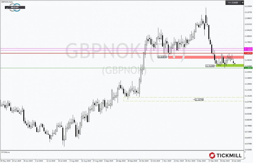 Tickmill-Analyse: GBPNOK mit Tradingrange
