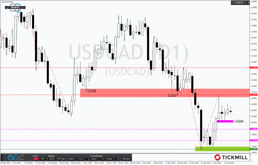 Tickmill-Analyse: USDCAD im Abwärtstrend