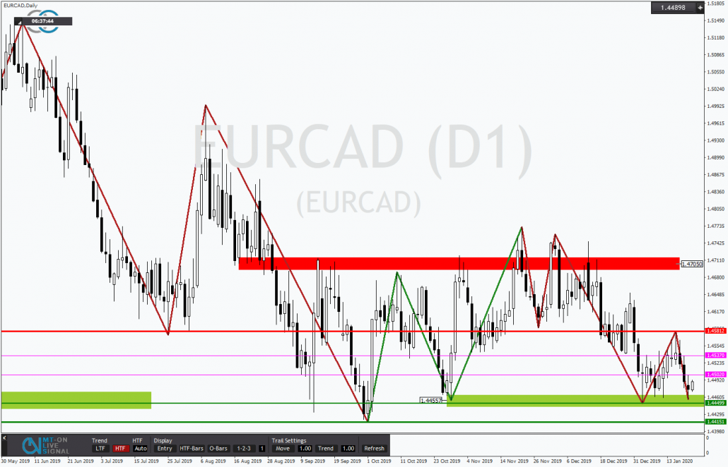 Tickmill-Analyse: EURCAD testet Support