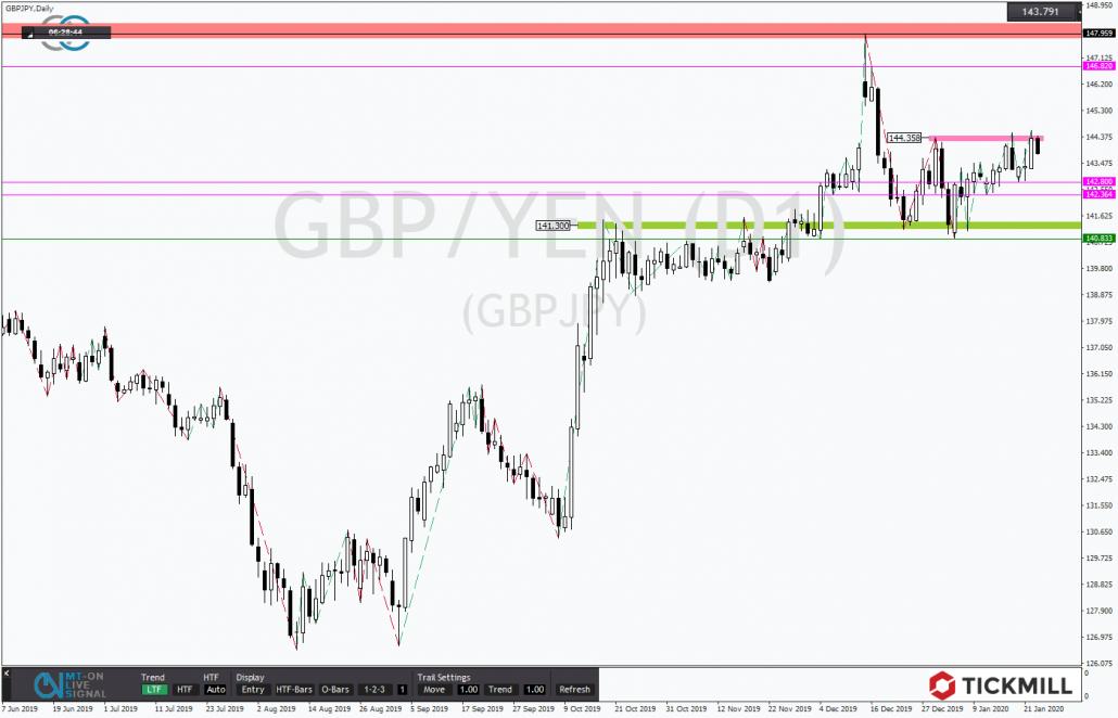 Tickmill-Analyse: GBPJPY mit Aufwärtstrend