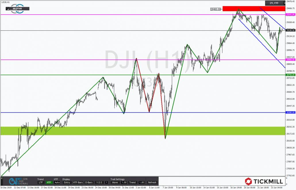 Tickmill-Analyse: Bullische Flagge im Dow 30