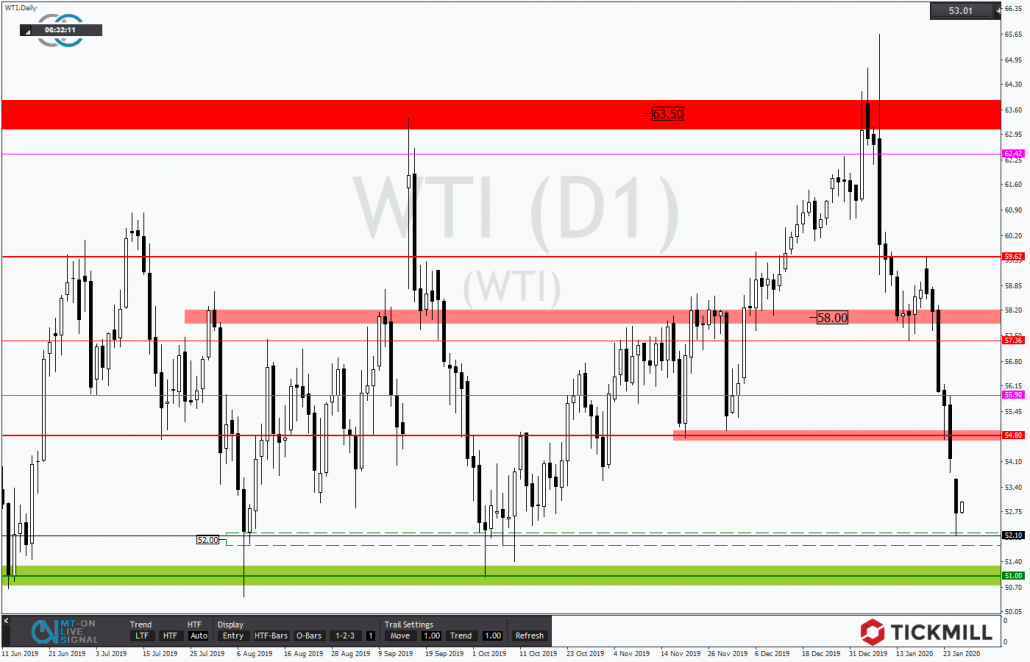 Tickmill-Analyse: WTI mit Erholungspotential