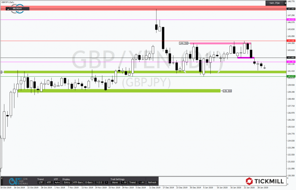 Tickmill-Analyse: GBPJPY am Support