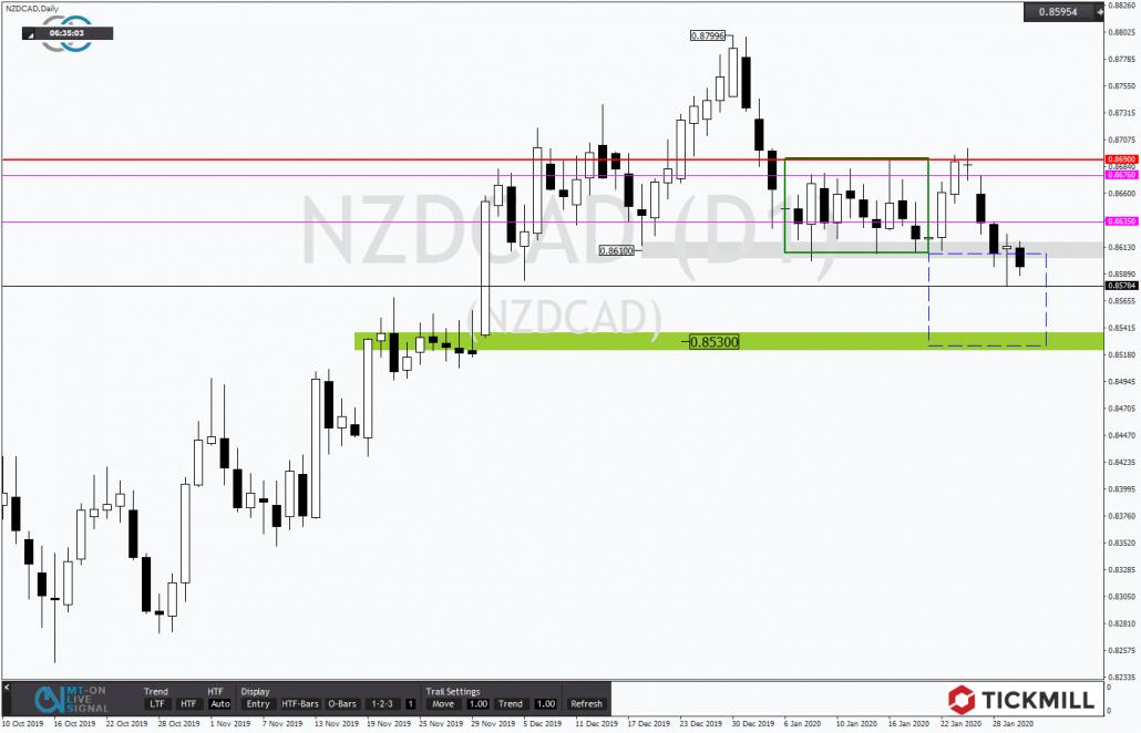 Tickmill-Analyse: SKS im NZDCAD