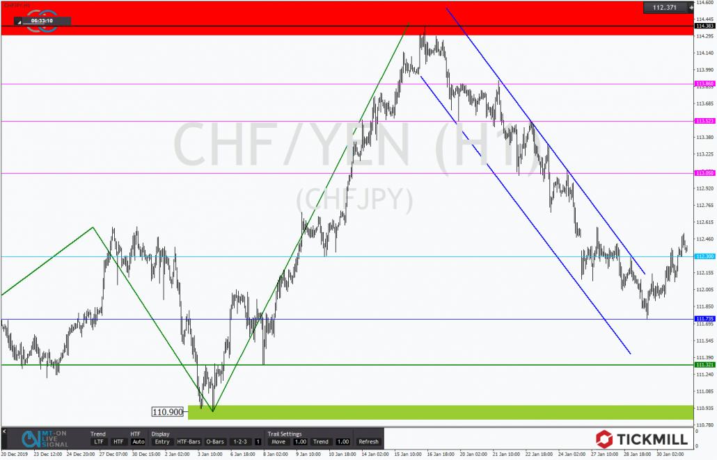 Tickmill-Analyse: CHFJPY mit Korrekturkanal