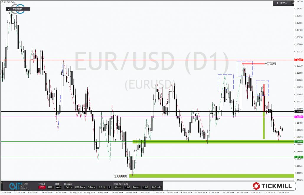 Tickmill-Analyse: EURUSD mit Rebound
