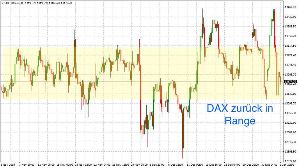 Die altbekannte Range im DAX