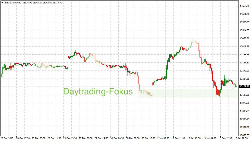 Fokus für Trader im DAX am Montag