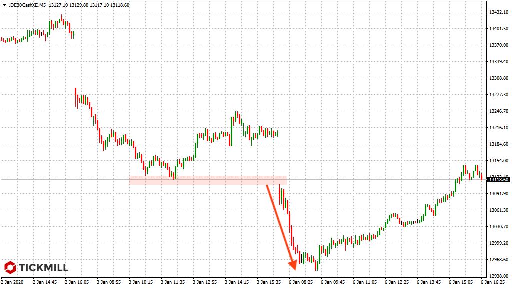 Short-Signal nach Handelsstart Montag