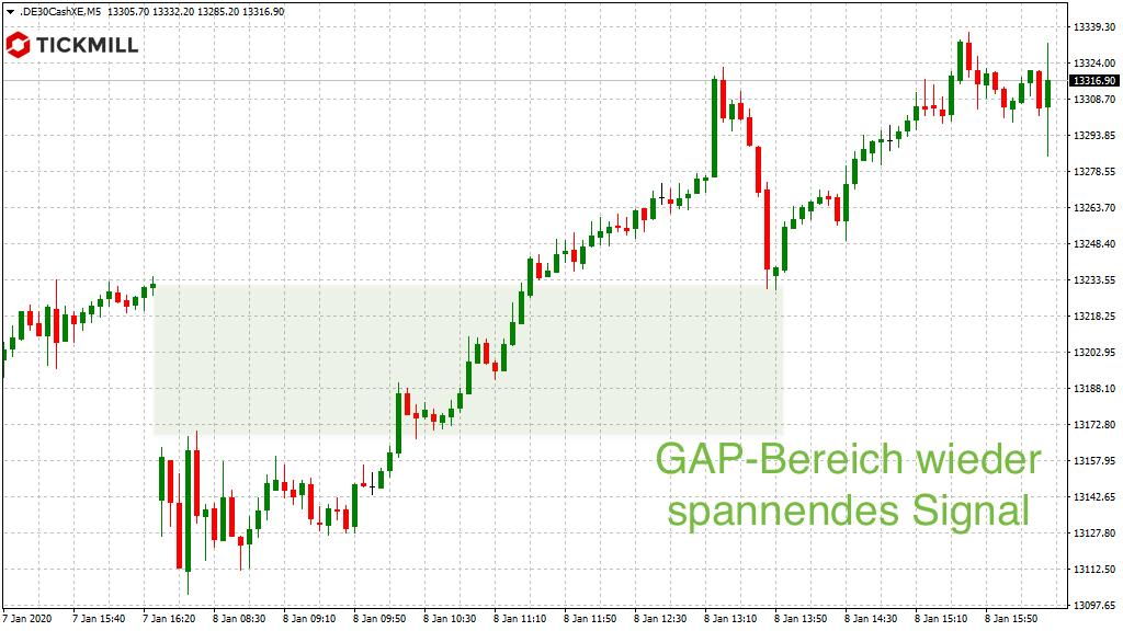 GAP-Linie im DAX mehrfach für Signal gut