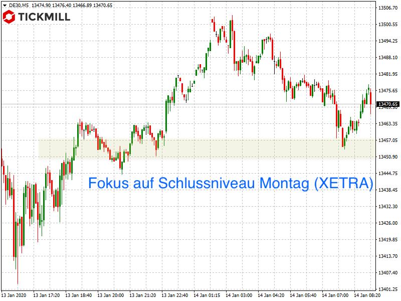 Fokusmarke im DAX-Trading