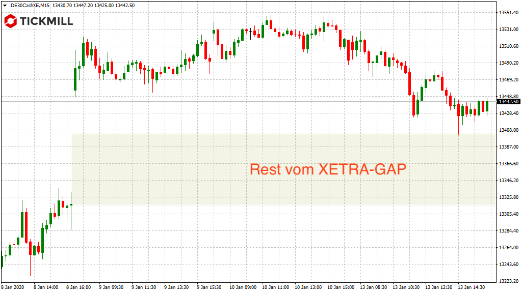 Rest-GAP im XETRA-DAX