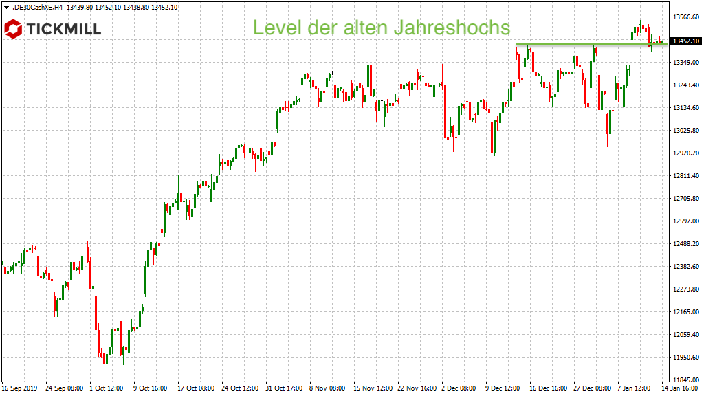 13.425 im Big Picture DAX