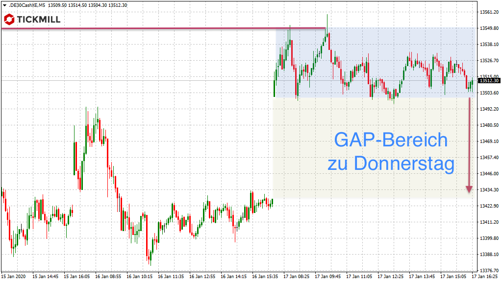 Potenzieller GAP-Trade im DAX