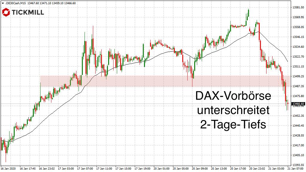 DAX-Vorbörse zeigt Verlaufstief