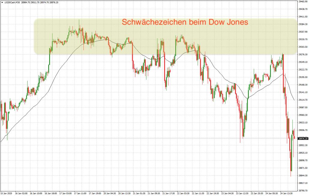 Schwäche beim Dow Jones
