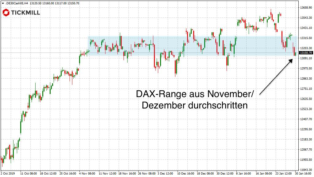 Blick auf ehemalige Range im DAX