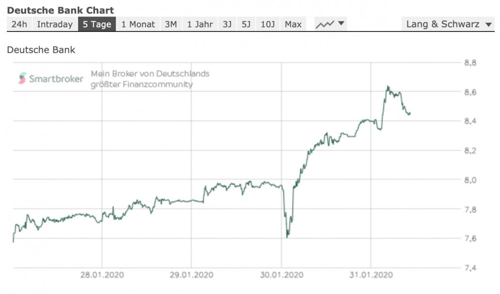 Entwicklung der Deutschen Bank in dieser Woche