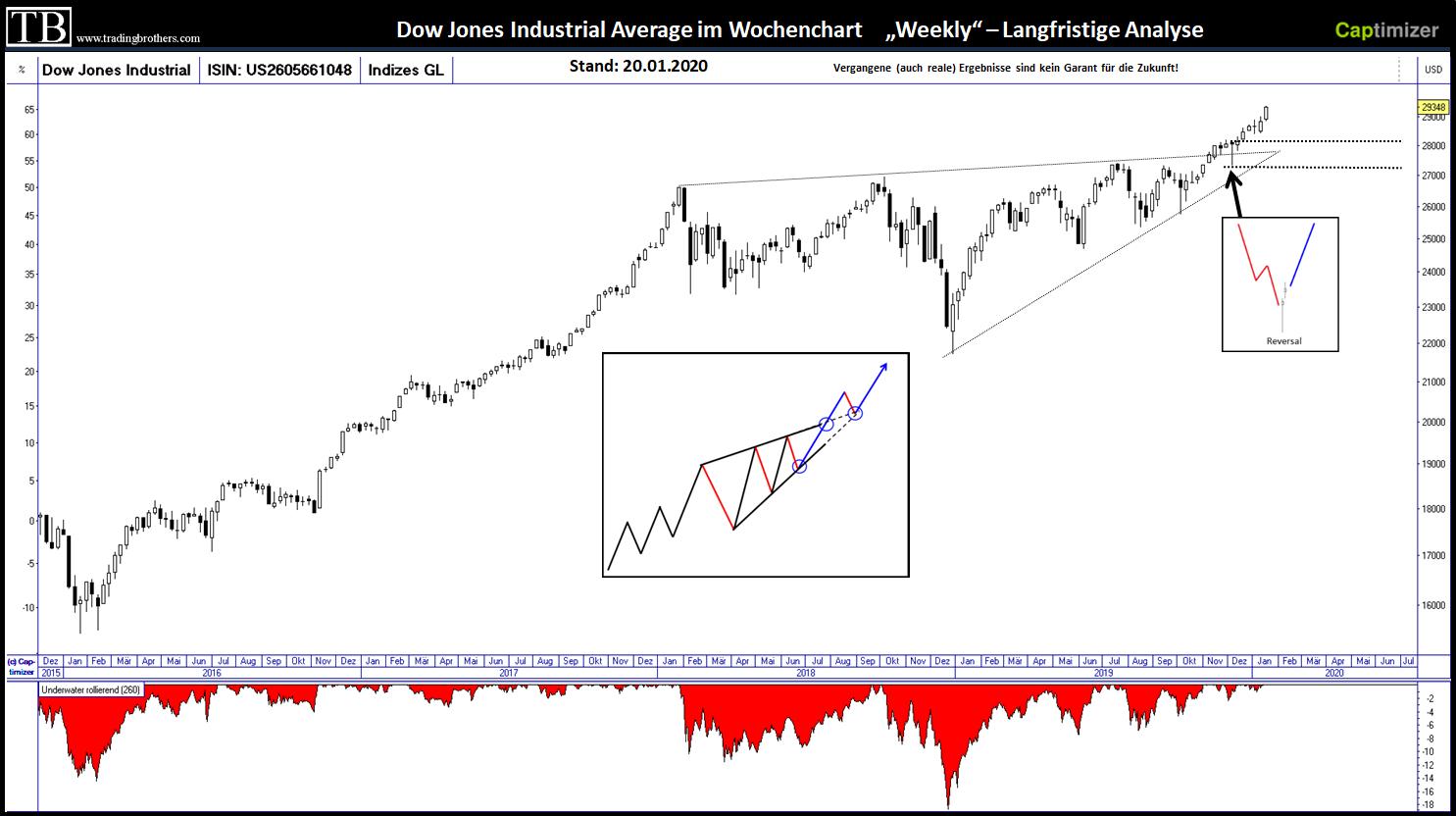 Dow Jones: Wochenchart
