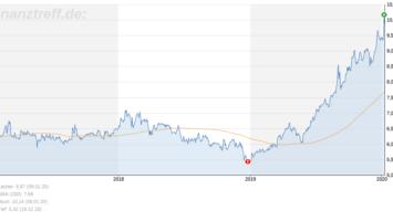 3-Jahres-Chart der Encavis AG