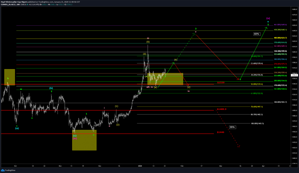 Gold im Chartbild mit Szenario