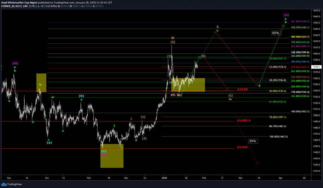 Gold-Szenario für das Trading