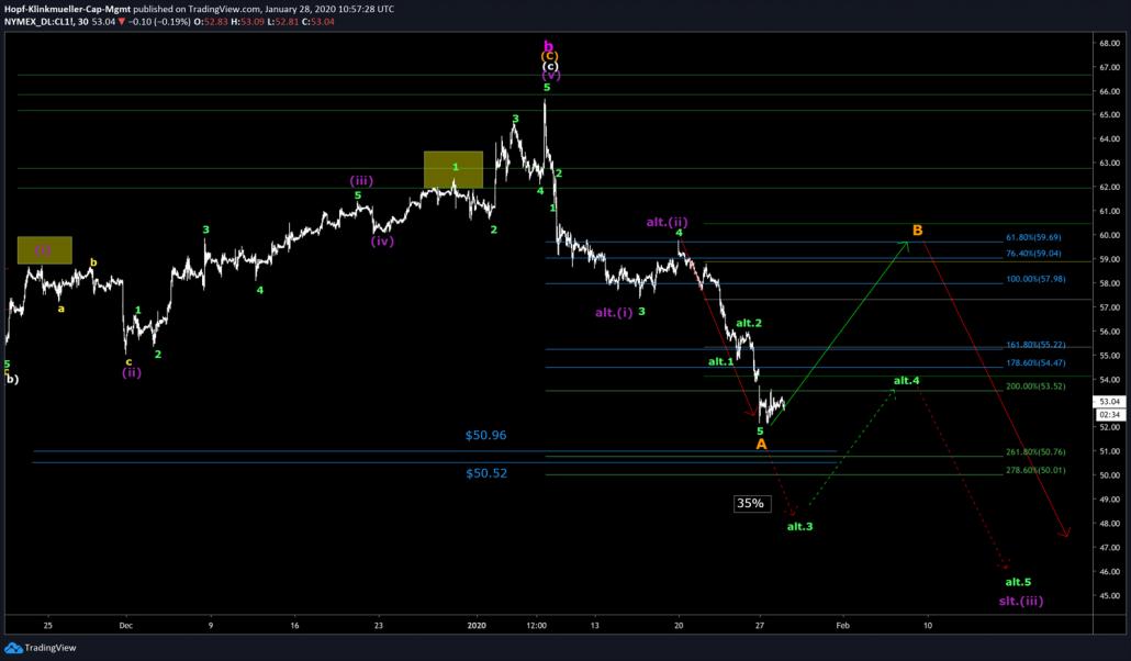 WTI im Chartbild mit Szenarien