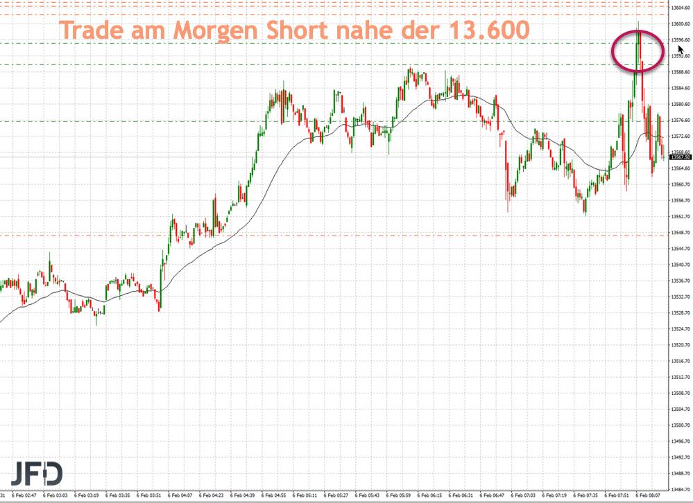 Short-Trade im DAX am Donnerstag