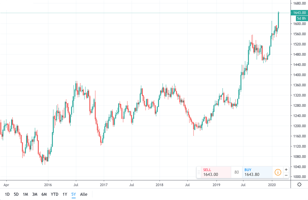 Goldchart 5 Jahre von Tradingview