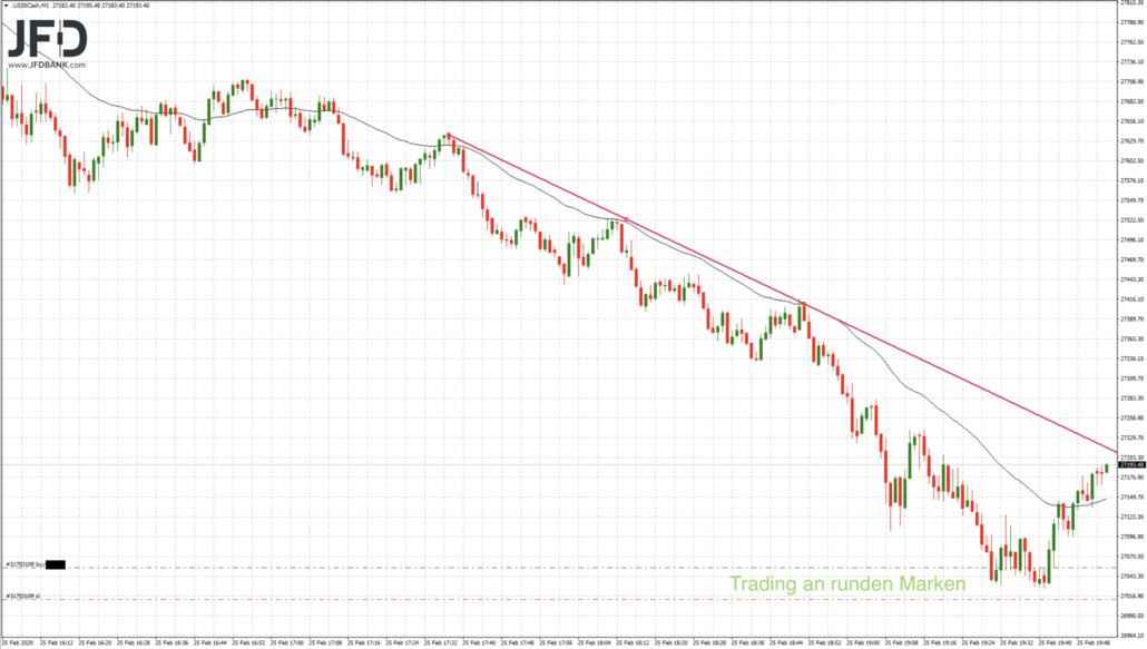 Dow Jones Trading am Vorabend