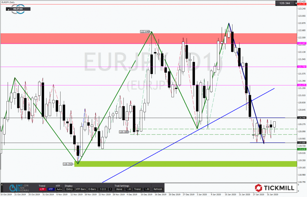 Tickmill-Analyse: EURJPY mit tiefer Flagge