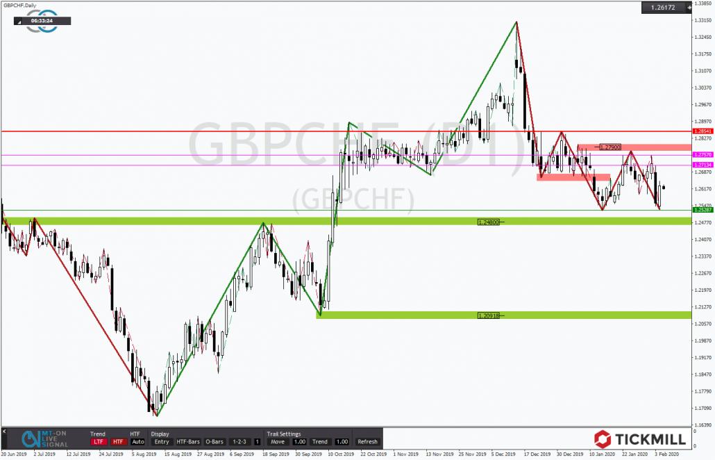 Tickmill-Analyse: GBPCHF prallt noch einmal am Trendtief ab