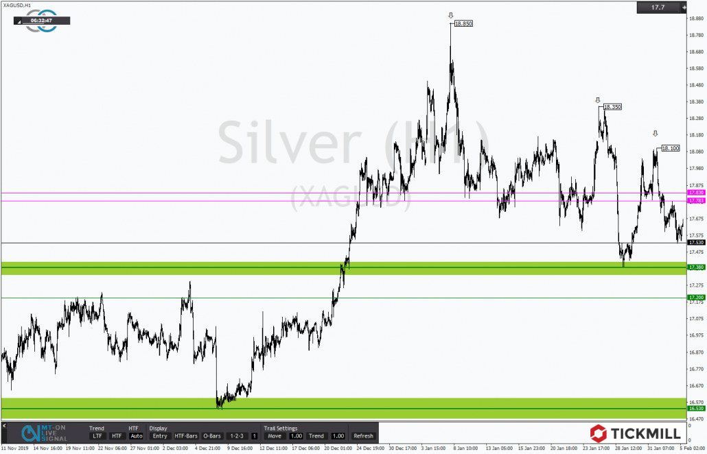 Tickmill-Analyse: Silber nimmt den Support ins Visier