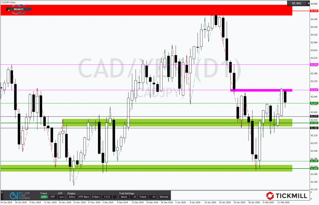 Tickmill-Analyse: CADJPY inmitten der Tradingrange