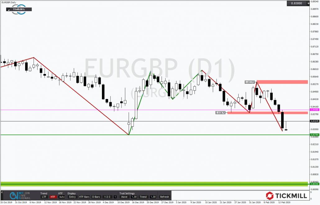Tickmill-Analyse: EURGBP vor Jahrestief
