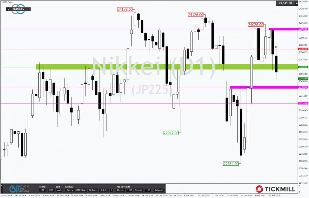 Tickmill-Analyse: Nikkei im Abwärtstrend