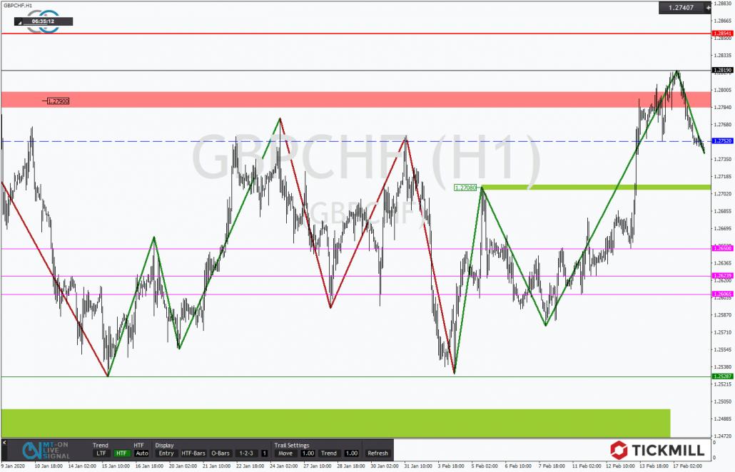 Tickmill-Analyse: GBPCHF im Stundentrend