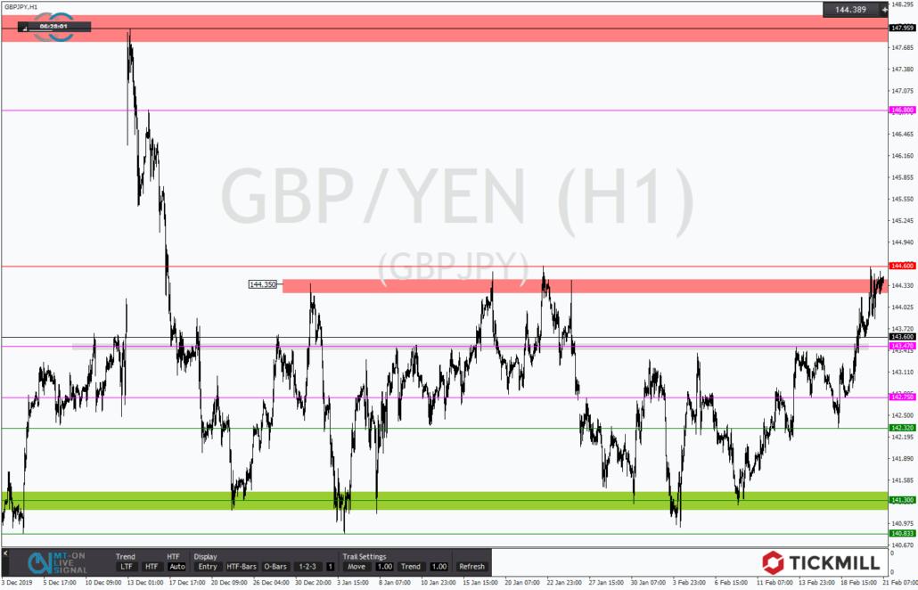 Tickmill-Analyse: GBPJPY an oberer Tradingrange