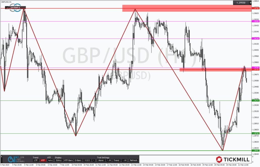 Tickmill-Analyse: GBPUSD im Korrekturmodus